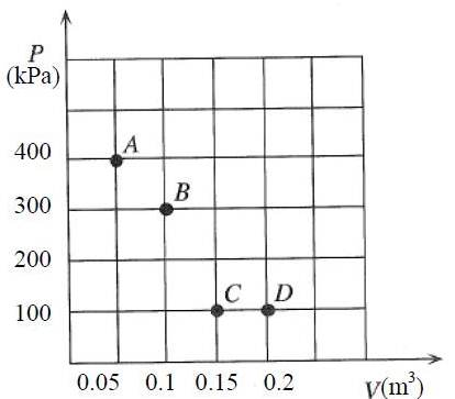 Solved Ideal Gas Law Pv Nkbt Where P Is The Pressure O