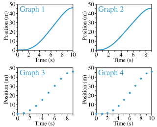 There are four graphs showing position as a function of time. The position on all graphs is from 0 to 50 meters on the vertical axis. On graph 1 and graph 4, time ranges from 0 to 10 seconds on the horizontal axis. On graph 2 and graph 3, time ranges from 0 to 9 seconds on the horizontal axis. On graph 1, the position equals zero meters from 0 seconds to approximately 2 seconds, then it increases smoothly to approximately 6 seconds and 25 meters forming a convex curve and then also increases to 10 seconds and 45 meters forming a concave curve. On graph 2, the position equals zero meters from 0 seconds to approximately 1 seconds, then it increases smoothly to approximately 5 seconds and 25 meters forming a convex curve and then also increases to 9 seconds and 45 meters forming a concave curve. Graph 3 consists of 10 separate points with the trend line same as for graph 2. Graph 4 consists of 11 separate points with the trend line same as for graph 1.
