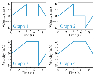 There are four graphs which show the velocity as a function of time. Time ranges from 0 to 9 seconds on the horizontal axis. The velocity is from -8 to 8 meters per second on the vertical axis. All graphs consist of three horizontal segments and several vertical segments, connecting ends of horizontal segments. The first segment on all the graphs connects the point (0; 0) and the point (4; 8). The second segment on graphs 1 and 2 connects the point (4; 0) and the point (7; 0), and on graphs 3 and 4 connects the point (4; 8) and the point (7; 8). The third segment on graphs 1 and 4 connects the point (7; 8) and the point (9; 0), on graphs 2 and 3 connects the point (7; -8) and the point (9; 0).