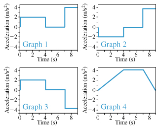 There are four graphs showing the acceleration of a moving object as a function of time. Time ranges from 0 to 9 seconds on the horizontal axis. The acceleration is from -4 to 4 meters per second squared on the vertical axis. All graphs consist of three horizontal segments and several vertical segments, connecting ends of horizontal segments. The first segment on graphs 1 and 3 connects the point (0; 2) and the point (4; 2), on graph 2 connects the point (0; -2) and the point (4; -2) and on graph 4 connects the point (0; 0) and the point (4; 4). The second segment on graphs 1, 2 and 3 connects the point (4; 0) and the point (7; 0) and on graph 4 connects the point (4; 4) and the point (7; 4). The third segment on graphs 1 and 2 connects the point (7; 4) and the point (9; 4), on graph 3 connects the point (7; -4) and the point (9; -4), on graph 4 connects the point (7; 4) and the point (9; 4).