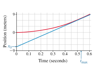 Two graphs for the position as a function of time are shown on the same set of axes. Time is measured from to 0.6 seconds on the x-axis. The position is measured from – 9 to 9 meters on the y-axis. The distance on the blue graph increases linearly from 0 seconds and x 0, which is between - 9 and - 6 meters, to 0.6 seconds and 9 meters. The distance on the red graph smoothly increases from 0 seconds and 0 meters to 0.6 seconds and 9 meters, forming a convex curve. Time t max is marked on the x-axis between 0.5 and 0.55 seconds.