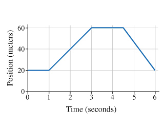 The plot shows the position as a function of time. Time is measured from 0 to 6 seconds on the x-axis. The position is measured from 0 to 60 meters on the y-axis. The position remains constant at a value of 20 meters from 0 to 1 second. Then, it increases linearly to 3 seconds and 60 meters. Then, it remains constant at a value of 60 meters to 4.5 seconds. Then, the position decreases linearly to 6 seconds and 20 meters.