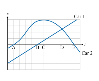 Two graphs for positions of two cars, labeled car 1 and car 2, as functions of time are shown on the same set of axes. Time is measured on the positive x-axis and the position is measured on the y-axis. A grid is shown on the plane. The position of car 1 increases linearly from the point with coordinates (0,-3) to the point with approximate coordinates of (11.5, 4). Graph for car 1 crosses the x-axis at point with coordinates (5, 0) at time B. The position of car 2 smoothly increases from the point with approximate coordinates of (0, -0.5), crossing the x-axis at (1, 0) at time A, to the maximum at point with coordinates (6, 4) at time C, when the slope of the graph equals zero. Then the position smoothly decreases to a point with approximate coordinates of (12, -1), crossing the graph for car 1 at (9, 2.5) at time D, and crossing an x-axis again at (11, 0), at time E.