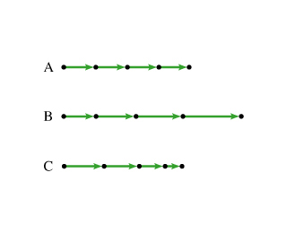 The figure shows three motion diagrams. Diagram A shows equal segments. Diagram B shows lengthening segments. Diagram C shows shortening segments.
