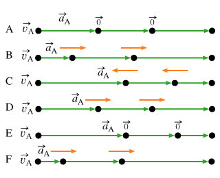 The figure shows six motion diagrams. Diagram A shows 0 acceleration and equal segments. Diagram B shows a forward acceleration and lengthening segments. Diagram C shows a backward acceleration and shortening segments. Diagram D shows a forward acceleration and equal segments. Diagram E shows 0 acceleration and shortening segments. Diagram F shows a forward acceleration and rapidly lengthening segments.