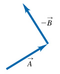 The figure shows two vectors. Vector A is on the left and is directed upwards to the right. Vector minus B is on the right and is directed upwards to the left. The tip of vector A and the tail of vector minus B are at the same point.
