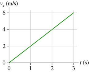 Week 1: Chp 1 & 2 - SummerPhysics151