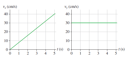 how to find magnitude of acceleration given velocity and distance