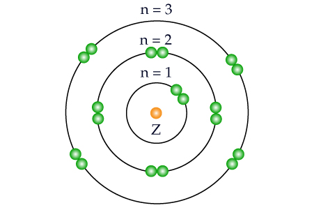 Solved The Complicated Behavior Of Atoms Can Be Systemati