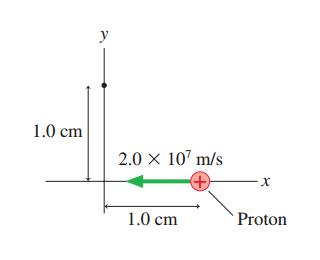 how to add unit vectors