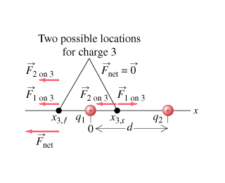 Image for PSS 20.1: Electric forces and Coulomb's law Learning Goal: To practice Problem-Solving Strategy 20.1 Electric