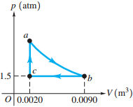 solved the pv diagram in (figure 1) shows a cycle of a he