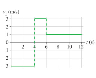 The plot shows the object's velocity as a function of time. Time is measured from 0 to 12 seconds on the x-axis. The velocity is measured from -3 to 3 meters per second on the y-axis. The velocity is shown to be -3 meters per second from 0 to 4 seconds. Then the velocity jumps to 3 meters per second and stays at this value until 6 seconds. Finally, it jumps to 1 meter per second and stays the same until 12 seconds.